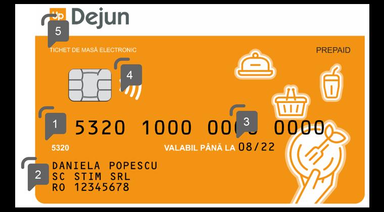 specimen fata elemente securitate card sau tichet electronic masa up dejun